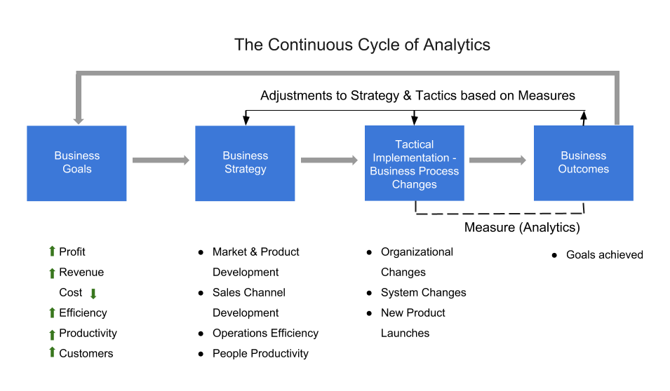 Cycle of Analytics (1)