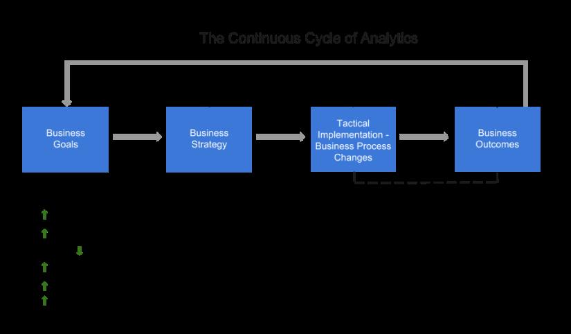 Cycle of Analytics (1)