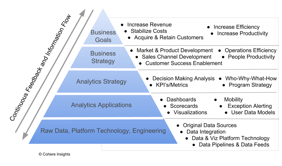 Analytics-Value-Pyramid-1.png
